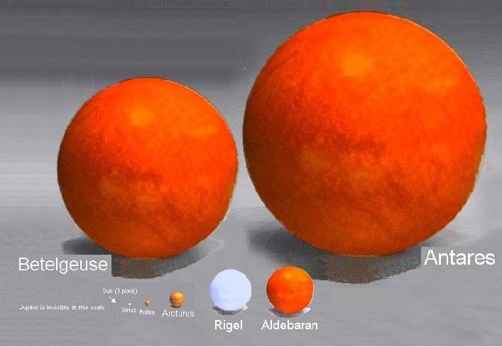 Antares mérete a Nap (1 pixel) és a többi csillaghoz képest